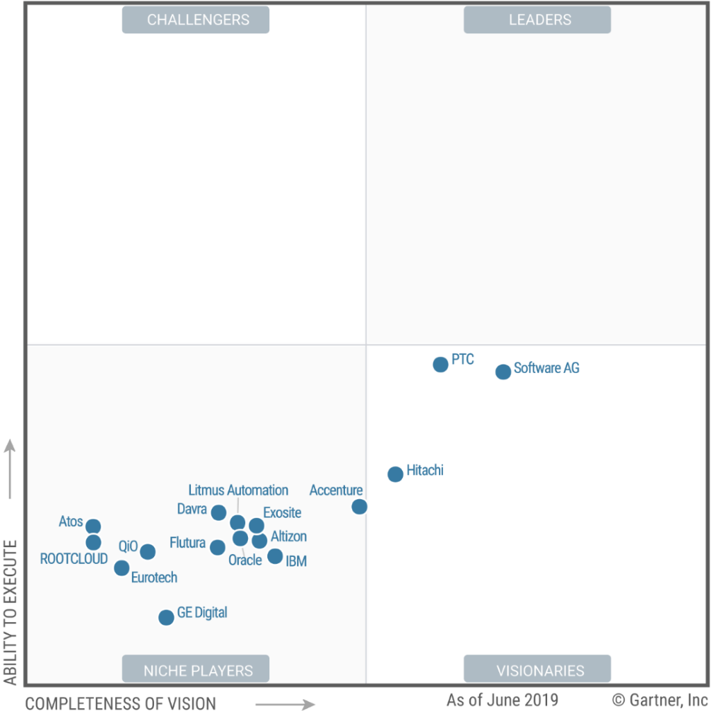 Magic quadrant for Industrial IoT Platforms (Gartner, Giugno 2019)